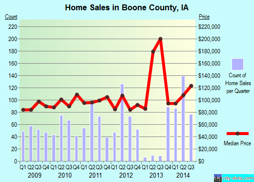 Boone County,IA real estate house value trend