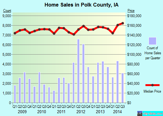 Polk County,IA real estate house value trend