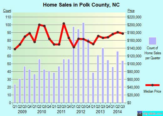 Polk County,NC real estate house value trend