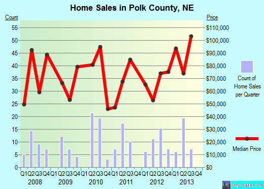 Polk County,NE real estate house value trend