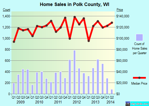 Polk County,WI real estate house value trend