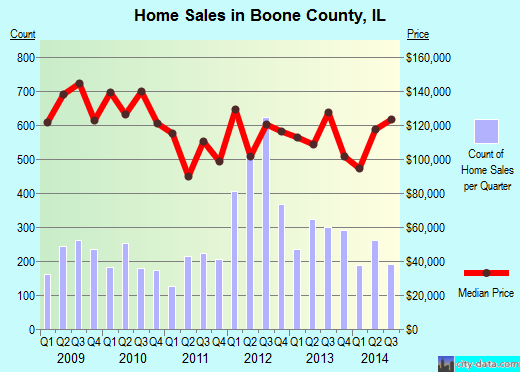 Boone County,IL real estate house value trend
