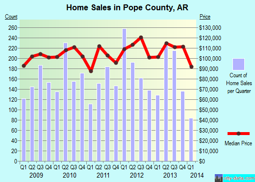 Pope County,AR real estate house value trend