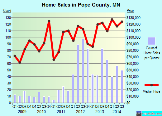 Pope County,MN real estate house value trend