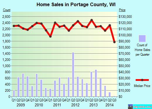 Portage County,WI real estate house value trend