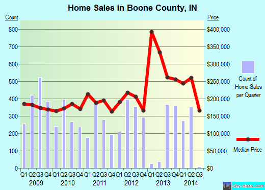 Boone County,IN real estate house value trend
