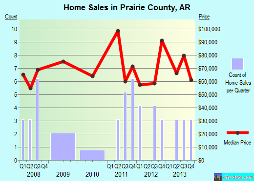 Prairie County,AR real estate house value trend