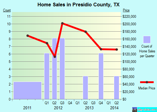 Presidio County,TX real estate house value trend