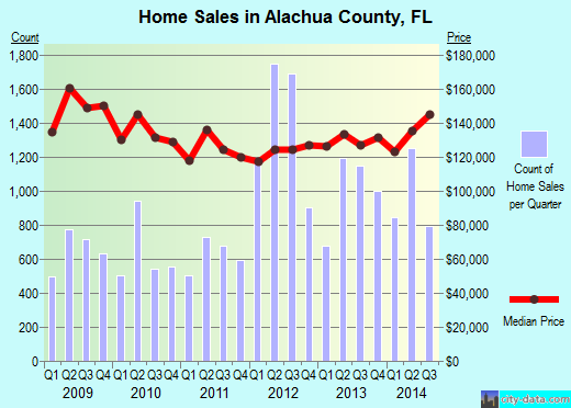 Alachua County,FL real estate house value trend