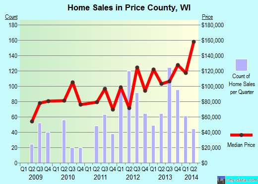 Price County,WI real estate house value trend