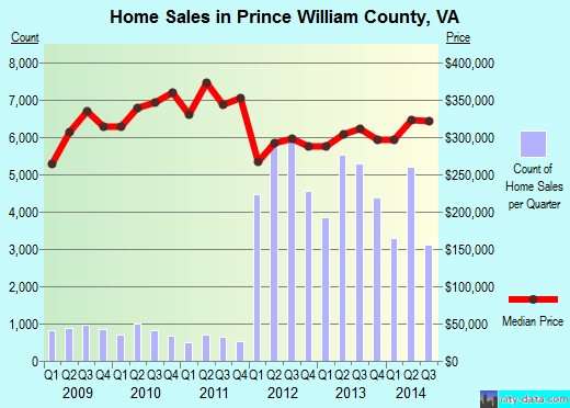 Prince William County,VA real estate house value trend