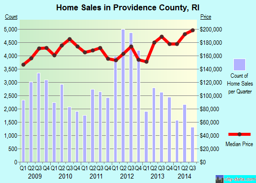 Providence County,RI real estate house value trend