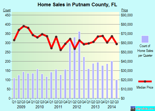 Putnam County,FL real estate house value trend