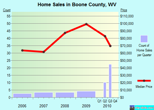 Boone County,WV real estate house value trend