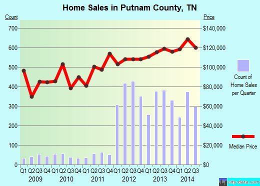 Putnam County,TN real estate house value trend