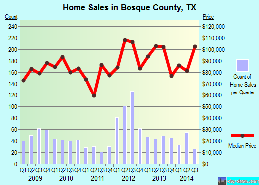 Bosque County,TX real estate house value trend