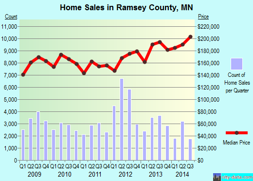 Ramsey County,MN real estate house value trend