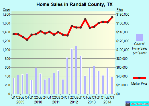 Randall County,TX real estate house value trend