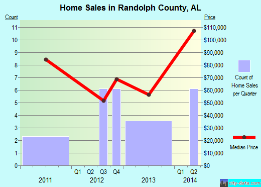 Randolph County,AL real estate house value trend