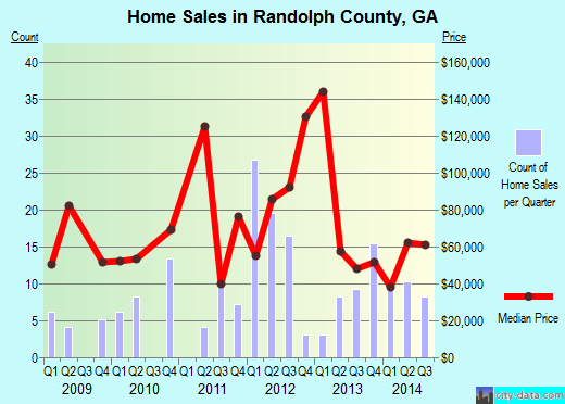Randolph County,GA real estate house value trend