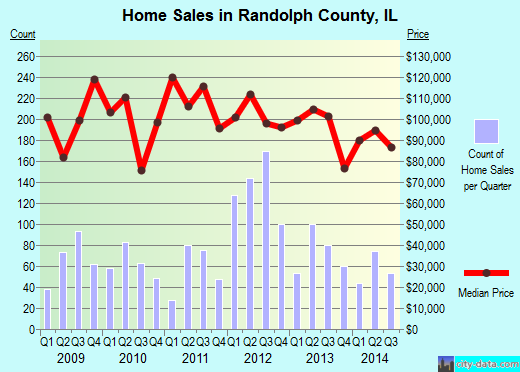 Randolph County,IL real estate house value trend