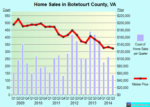 Botetourt County,VA real estate house value trend