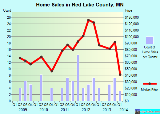 Red Lake County,MN real estate house value trend