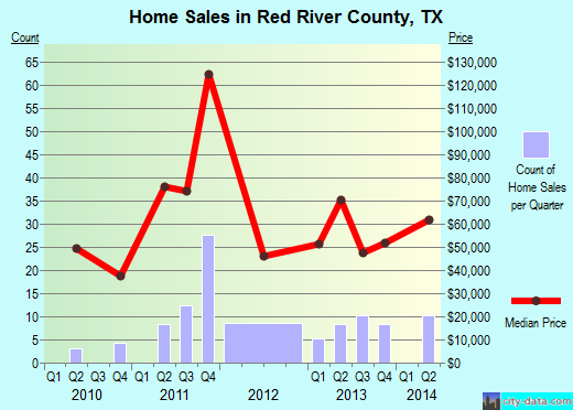 Red River County,TX real estate house value trend