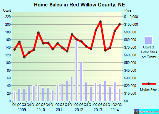 Red Willow County,NE real estate house value trend