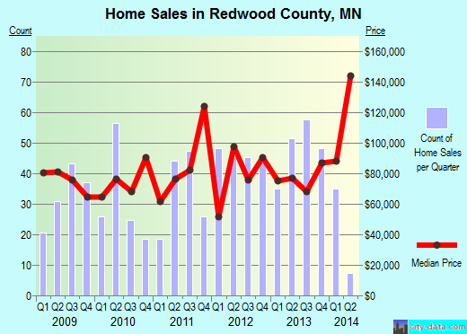 Redwood County,MN real estate house value trend
