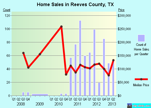 Reeves County,TX real estate house value trend