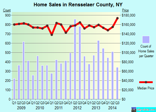 Rensselaer County,NY real estate house value trend