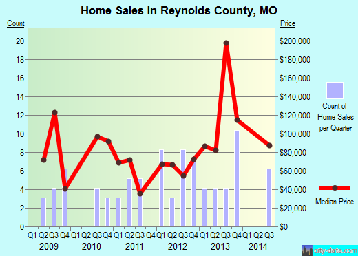 Reynolds County,MO real estate house value trend