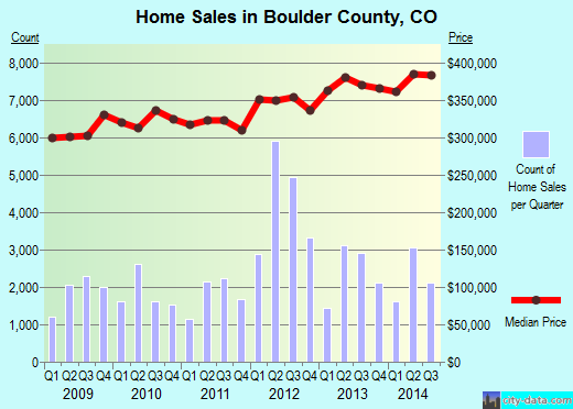 Boulder County,CO real estate house value trend