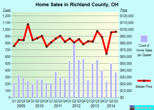 Richland County,OH real estate house value trend