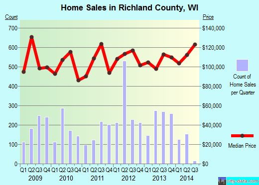 Richland County,WI real estate house value trend