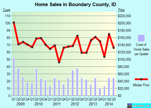 Boundary County,ID real estate house value trend