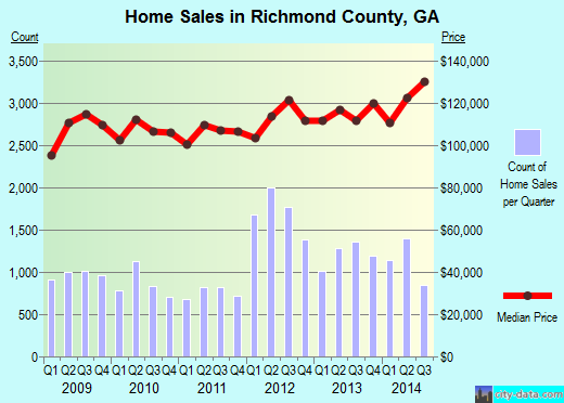 Richmond County,GA real estate house value trend
