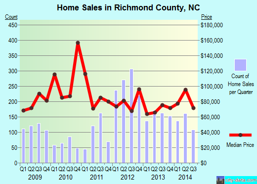 Richmond County,NC real estate house value trend