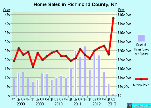 Richmond County,NY real estate house value trend