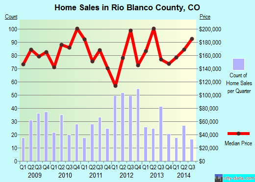 Rio Blanco County,CO real estate house value trend