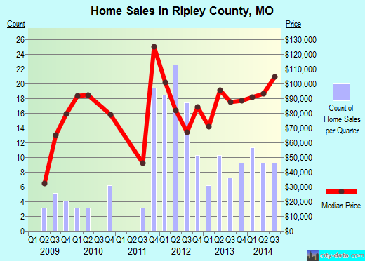 Ripley County,MO real estate house value trend