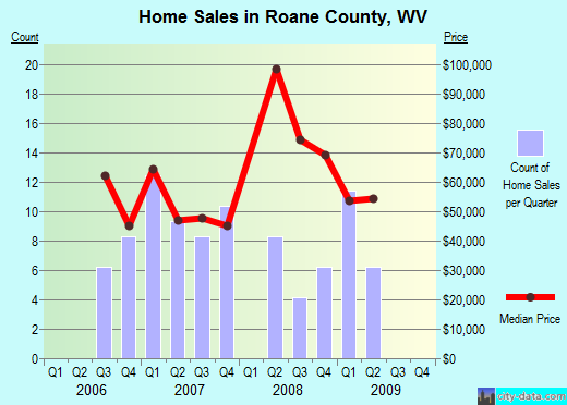 Roane County,WV real estate house value trend