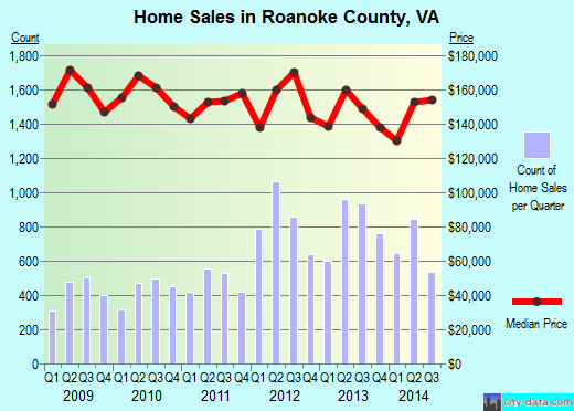 Roanoke County,VA real estate house value trend