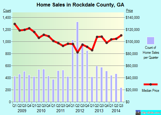 Rockdale County,GA real estate house value trend