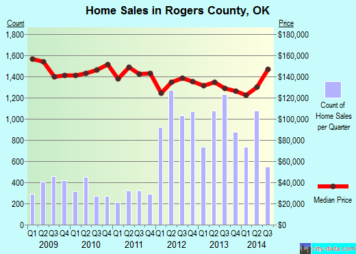 Rogers County,OK real estate house value trend