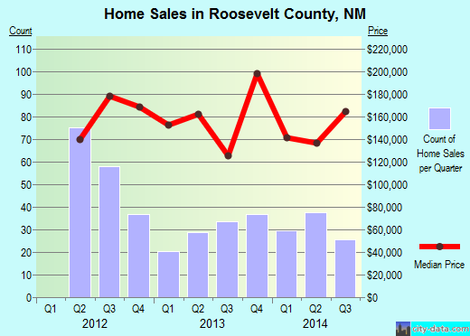 Roosevelt County,NM real estate house value trend