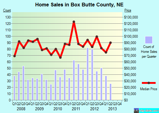 Box Butte County,NE real estate house value trend