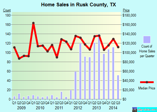 Rusk County,TX real estate house value trend