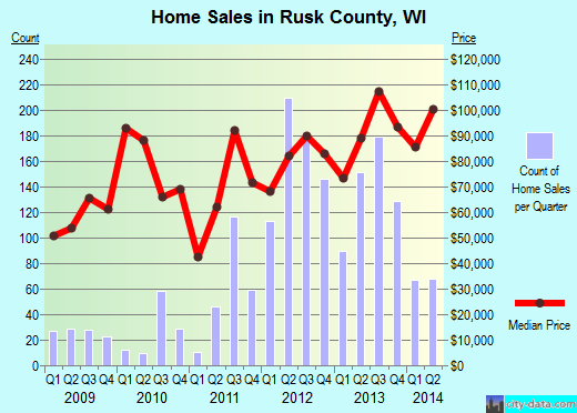Rusk County,WI real estate house value trend